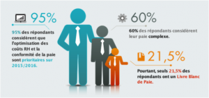 infographie althea optimisation paie