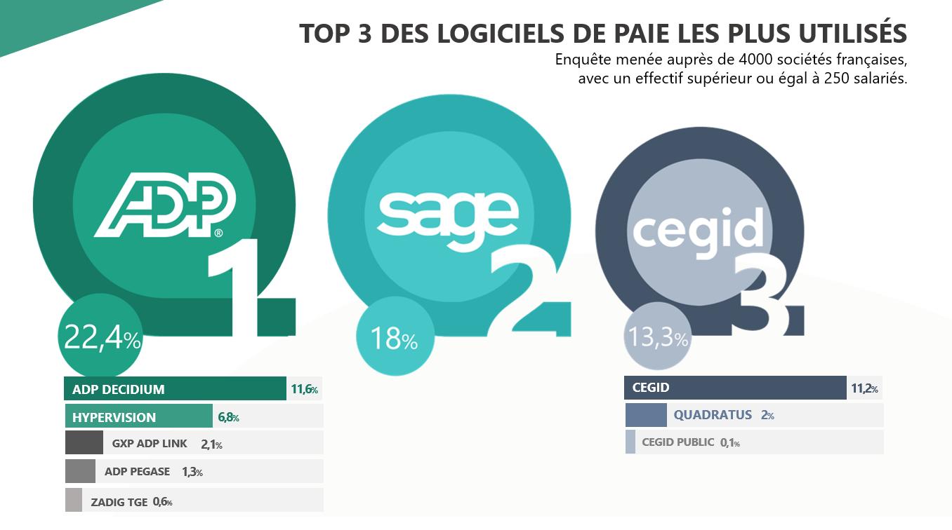 ADP GSI, Sage et Cegid en tête du classement des logiciels de paie les plus utilisés par les entreprises françaises en 2019, selon l'enquête PAYJOB