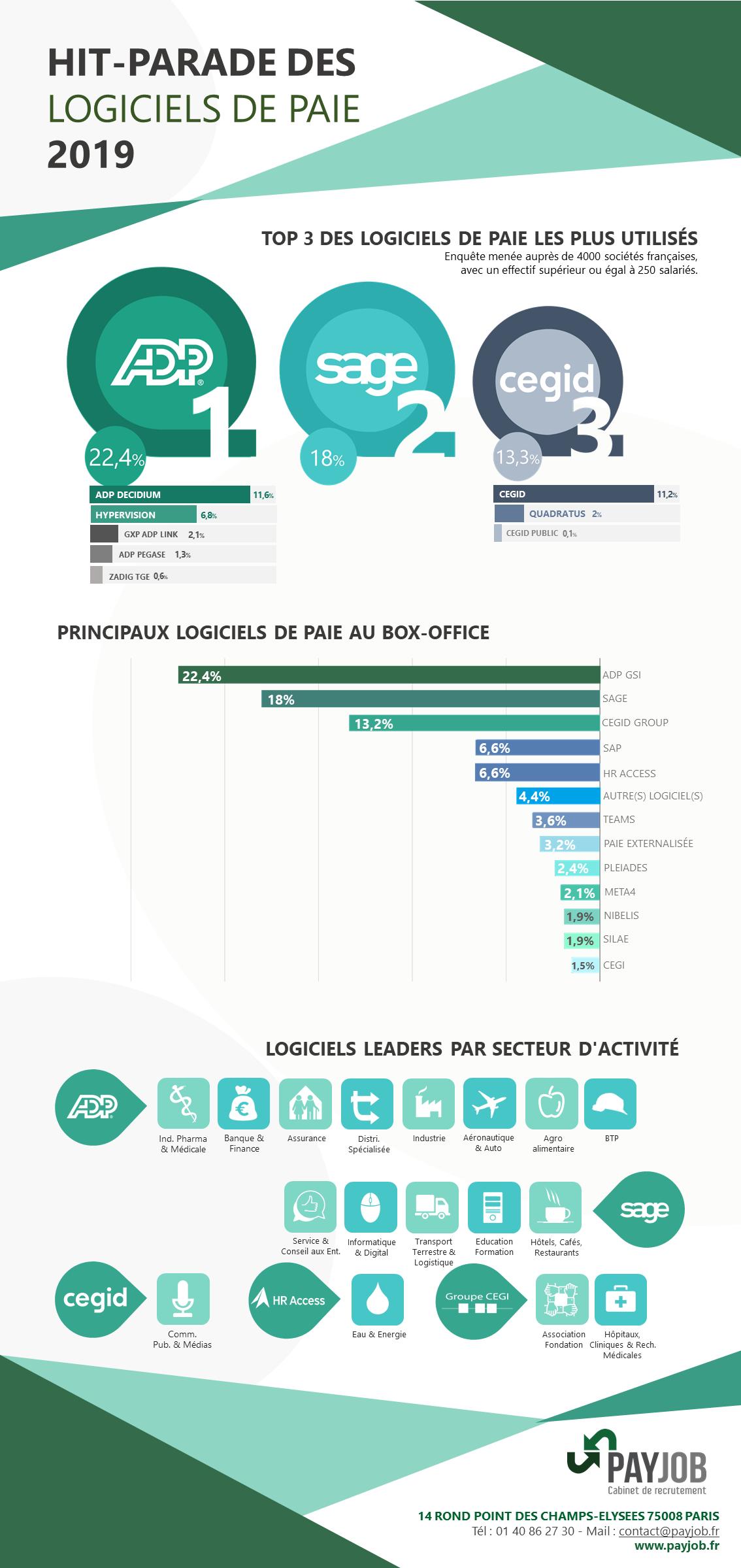 PAYJOB présente les principaux logiciels de paie utilisés par les sociétés françaises en 2019. Sur le Podium, ADP GSI (dont Decicium et Hypervision), Sage puis les logiciels du groupe Cegid. HR Acess et SAP au coude à coude, suivi de Teams, Pleiades, Meta4, Nibelis, Silae et enfin Cegi.