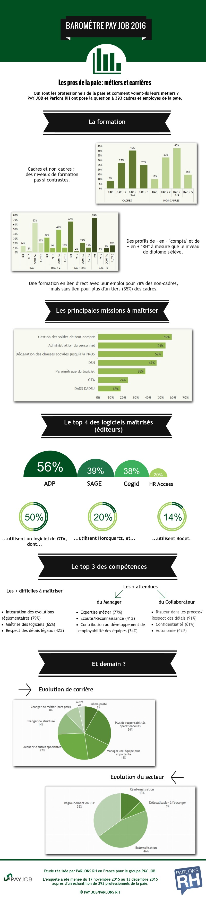 infographie sur les métiers de la paie